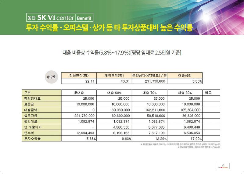 동탄SK V1 투자수익률 - 오피스텔·상가 등 타 투자상품 대비 높은 수익률