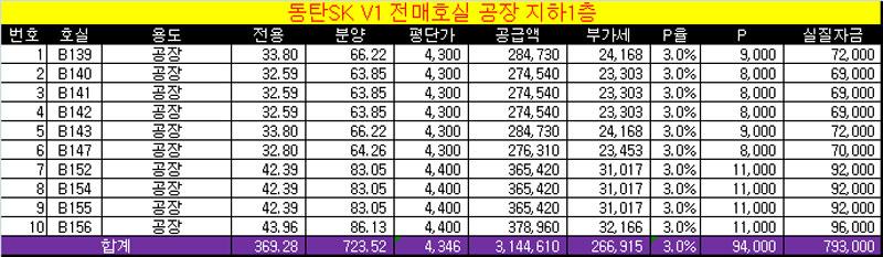 동탄SK V1 지하1층 공장 전매